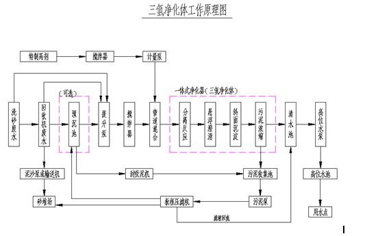 三氢净化体工作流程图.png