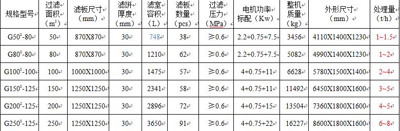 G系列壓濾機參數.png