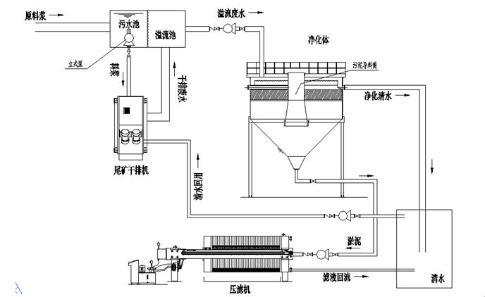 尾矿零排放系统.png
