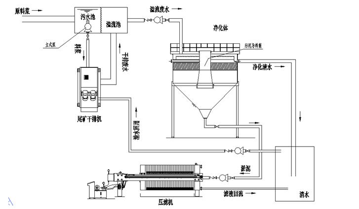 尾矿干排零排放系统1.png
